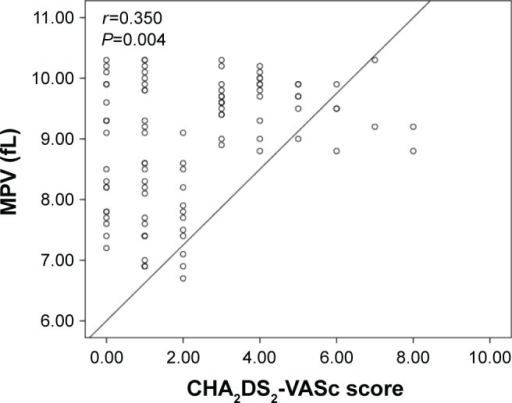 Correlation plots between MPV and CHA2DS2-VASc score.Abbreviation: MPV, mean platelet volume.