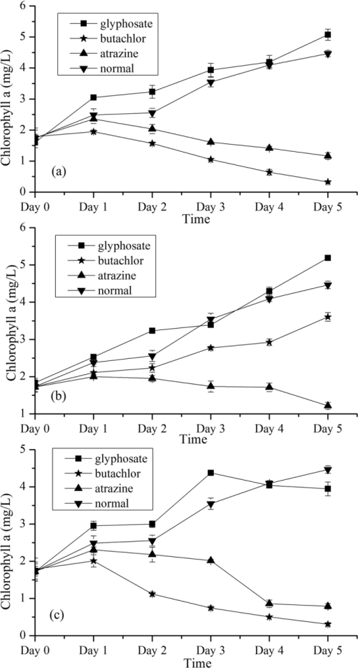 Dynamic changes of chlorophyll a of Chlorella pyrenoidosa cultured in media with pesticides (butachlor, atrazine and glyphosate) of three concentrations (a–c) and water from day 0 to day 5. (a) 0.6 mg/L; (b) 3 mg/L; (c) 15 mg/L.