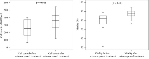 Cell-count and vitality (Trypan blue-staining) of HepG2/C3A cells (biosensor-test) incubated with plasma from septic patients before extracorporeal treatments compared to plasma from patients after extracorporeal granulocyte treatments (Mann-Whitney U test; n = 10; median/0.25–0.75 quartile).