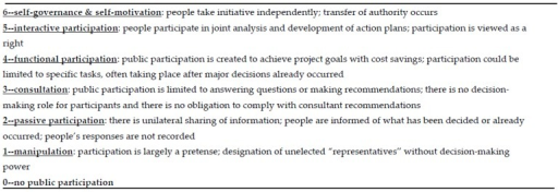 Typology of participation [8]. Modified with permission from J. Pretty, World Development; published by Elsevier, 1995.