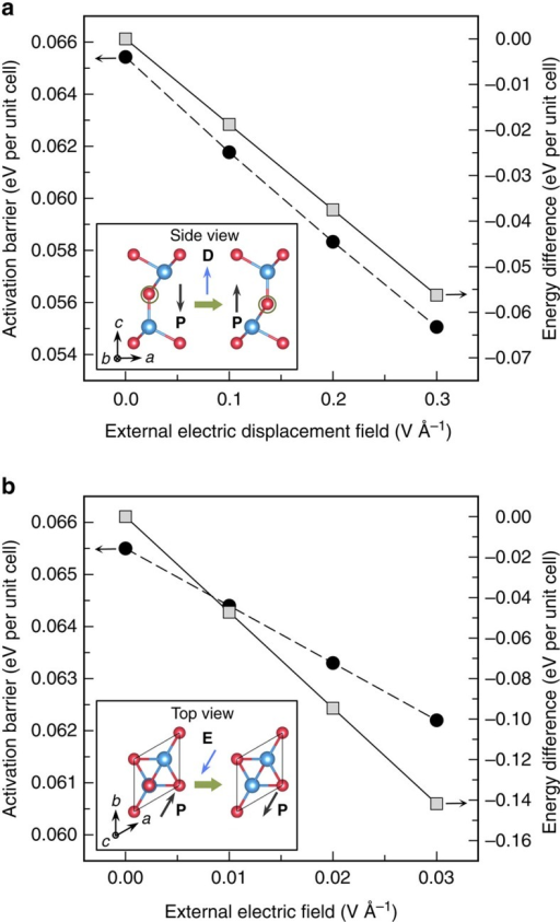 Effects of external electric fields.The calculated activation barrier (black circles) and energy difference (grey squares) between the initial and final states (the insets) in the electric polarization reversal process of 1 quintuple layer In2Se3 via the concerted motion as illustrated in Fig. 2b, plotted as a function of the external electric field applied in the out-of-plane direction (a) and in-plane [110] direction (b), respectively. The directions of the applied external electric fields are indicated by the blue arrows in the insets.