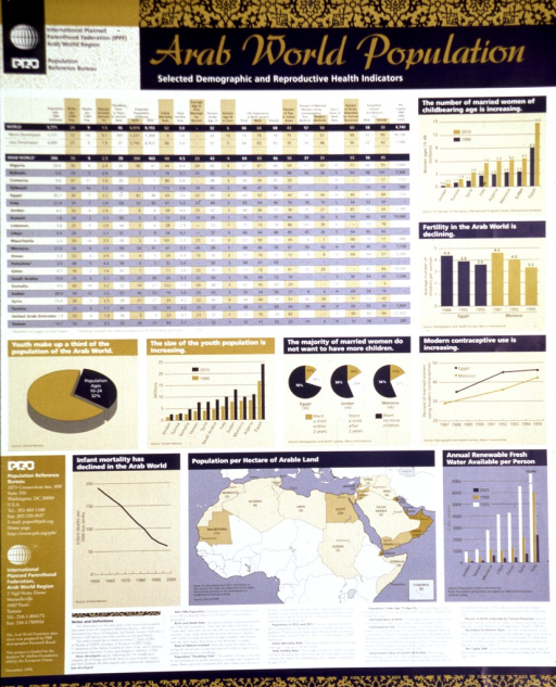 <p>Gold and blue with white lettering. Title at top. Logo showing a globe in upper left corner. Includes a large table of demographic information for the Arab countries in the upper part of poster, various bar graphs and pie charts with demographic information, and a map of the Arab world with population data near the bottom of poster. Notes and definitions are found at the bottom.</p>