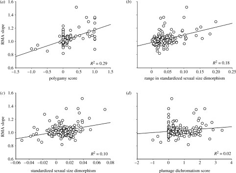 Variance in allometric slopes across 182 subfamilies of birds versus (a) degree of polygamy (subfamilies with higher values have proportionally more polygynous species), (b) range in sexual size dimorphism, (c) mean standardized sexual size dimorphism and (d) degree of sexual dichromatism (subfamilies with higher values have more species where males are more colourful than females). Allometric slopes were calculated with RMA models of log male wing length regressed onto log female wing length: higher slopes correspond with stronger positive allometry for sexual size dimorphism, i.e. Rensch's rule. See table 1a for the statistics of the regression lines.