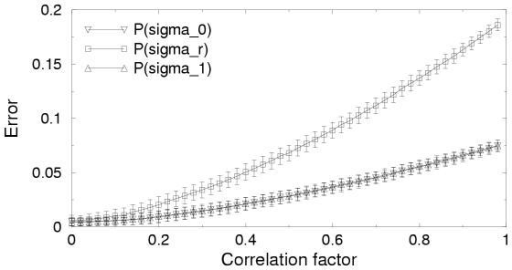 The average error in the estimation of the parameters P(σ1), P(σ0), P(σr) are given as a function of correlation factor between the third and fourth bit. For correlation factors above 0.2 the error in P(σr) rises considerably.