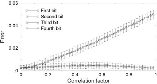 The average error in the estimation of the error probabilities . For correlation factors above 0.2  and  are notably raised. Patterns were these bits deviate from the other two are then not considered as random but rather caused by an error. This effect could only be avoided by introducing extra parameters for correlation between bits.