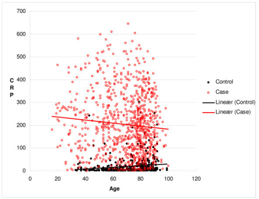 Scatter plot of the relation between age and CRP concentration on the day of a blood culture positive for S. pneumoniae or E. coli (cases), and for the controls.