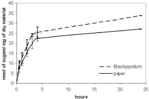 Time course of hydrolysis. Paper discs and stem segments were pretreated (1% H2SO4, 20 min at 90°C) and then incubated with a cellulase mixture (4 FPU/g of material) over a period of 24 h. Sugars were quantified as described in Methods. Results represent the mean (± SD) of three experiments.