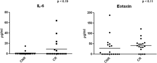 IL-6 and eotaxin concentration comparison between CR and CNR in serum.