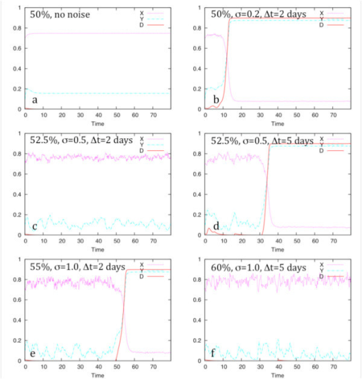 Illustration of network response to changes in stochastic parameters. The response of network 2a to variations in stochasticity when X is deficient is used here to illustrate the effect of changing the noise added to production rate on the product concentration. These are single snapshots of the 100-simulation trials shown in table 2. Note that the normalized protein concentration is plotted, while the expression level refers to the rate of protein production; the rate is not plotted.