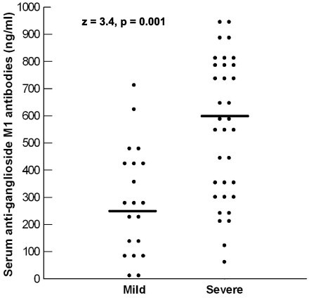 Serum levels of anti-ganglioside M1 antibodies in relation to the degree of the severity of autism. Median values are represented as horizontal bars.