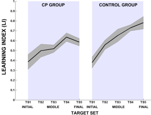 Learning index for CP and Control groups for 5 different target sets (TS). Each learning index value is computed as the average of eight catch trials, taking into account the corresponding directions, when the force field is active in the CF phase. Solid lines indicate mean value and dashed lines indicate standard error.