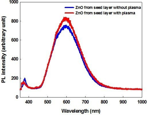 Photoluminescence spectra of ZnO nanorods grown on the seed layer untreated (blue) and treated with O2 plasma (red).