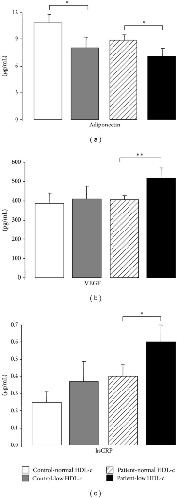 Serum adiponectin (a), VEGF (b), and hsCRP (c) levels, in the study groups. Results are presented as mean ± SEM. *P < 0.05 and **P < 0.01.