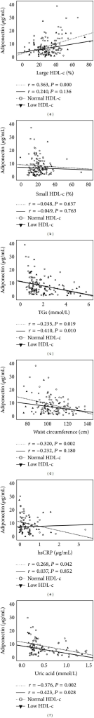Main correlations in normal and low-HDL-c patients. Correlation between adiponectin and large HDL-c (a), small HDL-c (b), TGs (c), waist circumference (d), hsCRP (e), and uric acid (f).