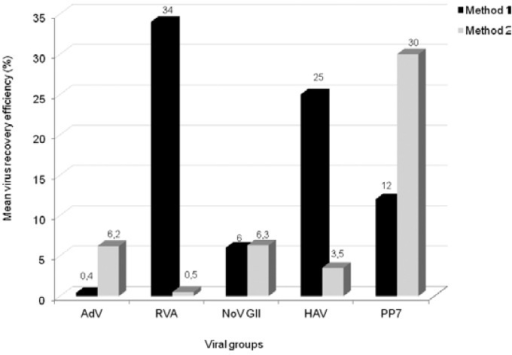 recovery efficiency (%) from each method performed in trip licate used for detecting enteric viruses. AdV: adenoviruses; HAV: hepatitis A virus; Method 1: ultracentrifugation; Method 2: beef ex tract; NoV GII: norovirus genogroup II; RVA: rotavirus species A.