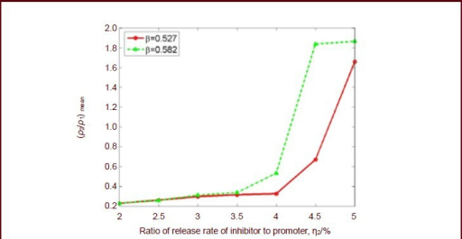 The relationship curve of mean inhibitor concentration ratio ((ρ2/ρ1)mean, Y-axis) to inhibitor release ratio (η2, X-axis), and the glial scar diameter ratio (β) in an axon tract of Figure 2.Inhibitor concentration increases with an increasing release ratio η2. If the inhibitor release ratio η2 remains unchanged, the inhibitor concentration increases with an increasing glial scar diameter ratio (β).
