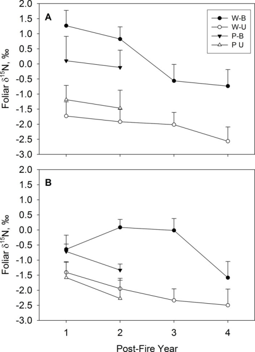 Foliar δ15N values in burned (B) and unburned (U) watersheds of prescribed burn (P) and wildfire (W) sites.Foliar δ15N values are averaged across all (A) upland species and (B) riparian species. Error bars represent 1 SE across four species. Each species' value was obtained by first averaging across sites; the variability across sites per species is presented in Table 2. Data for the fourth post-fire year represents only the Danskin Creek wildfire site. Note that averaging across species obscures species × treatment interactions to some extent (see text).