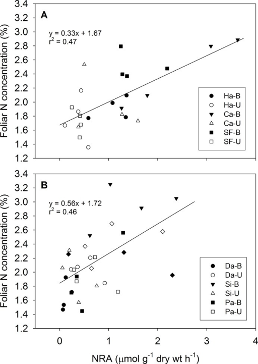 Relationship between foliar nitrate reductase activity (NRA) and foliar N concentration of S. betulifolia.Relationships are shown for (A) the three 2003 wildfire sites and (B) spring prescribed burn sites in the second post-fire year. Open and filled symbols represent unburned (U) and burned (B) plots, respectively. Site abbreviations: Da and DC—Danskin Creek, Pa—Parks-Eiguren, Si—Sixbit, Ca—Canyon Creek, Ha—Hall, SF—South Fork.