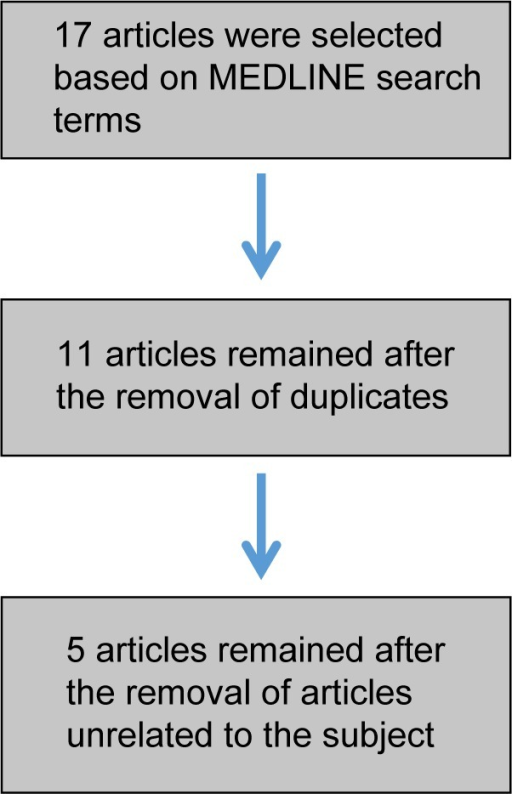 Flowchart of article selection.