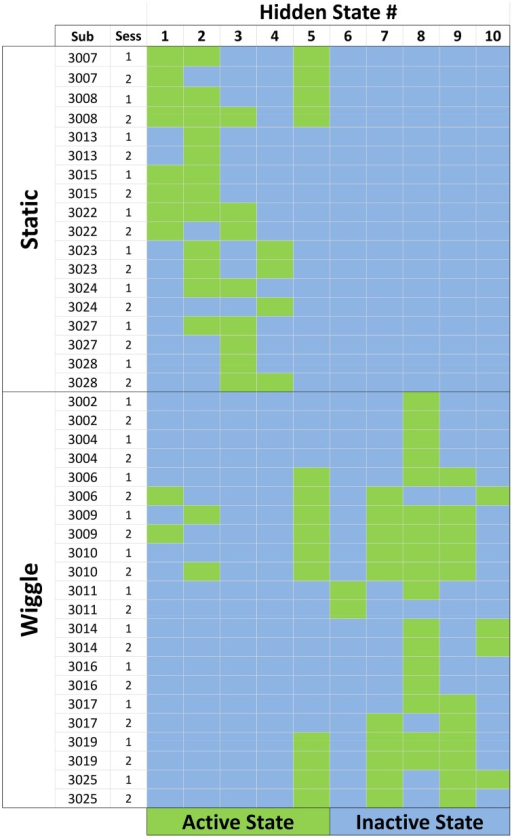 Feature activation map for the ensemble of data sequences. Each row corresponds to a single session for a participant. Static participants had the wiggle tile-sorting function disabled during their interactions with the game. Columns correspond to the number assigned to each hidden state, and green cells indicate that the state in that column was active for the corresponding participant/session.