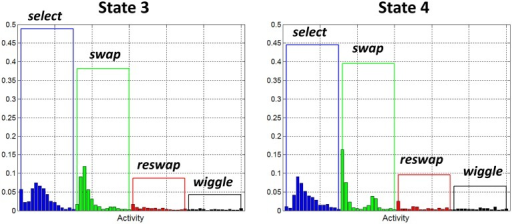 "Observation probability distributions for states 3 and 4. Each of these states has been identified as a ""success"" state. They represent behavior of participants who have discovered the rules of the game, as demonstrated by the large probability assigned to the swap activities, and relatively small probabilities assigned to reswaps."