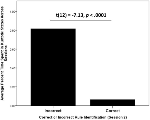 Average time spent in kurtotic states by participants who were identified by blind raters as having correctly described the rule governing how to accumulate points in Wiggle. Participants who correctly reported the rule after both sessions were significantly less likely to spent time in kurtotic BP-HMM states.