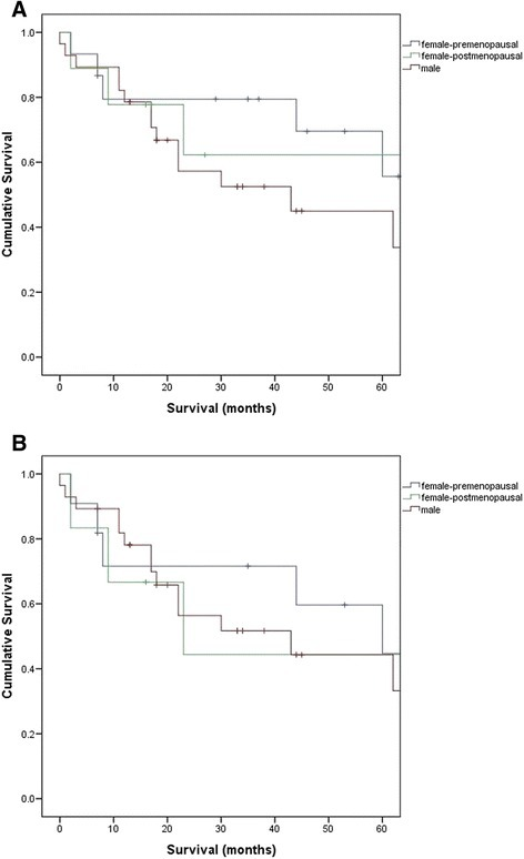 Survival—premenopausal females vs. postmenopausal females vs. males (a includes benign cystic mesothelioma; b excludes benign cystic mesothelioma)