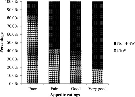 PEW distribution as per 4-scaled appetite ratings. Abbreviation: PEW = Protein energy wasting. Note-The number of patients in very poor rating was very few (n = 2). Hence, data in very poor and poor ratings were merged, thereby yielding the 4-scaled appetite ratings. The proportion of PEW patients increased significantly from 17.6 % in very good rating to 83.3 % in poor rating (P = 0.005, Pearson χ2 test for trend, 2 cell counts less than 5)