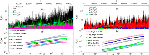 "Persistent fluctuations in answering activity in data and in simulations.(a) In the empirical dataset, time series of new users p(t), and time series of the number of answers and comments, and the number of events involving a particular tag (""calculus""). (b) The fluctuations F2(n) ~ nH around the local trend are plotted against the time interval n for time series in (a) as well as their trends, and time series involving a particular tag: LA—""linear algebra"", RA—""real algebra"", Prob—""Probability"". (c) and (d) Time series and their fluctuations in the simulations: time series of the number of all answers, and the number of answers containing a particular tag no.2, as well as series containing a particular combination of eight tags R2(8), one-tag, R5(1), and two tags combination, R100(2), all for the distribution of expertise ExpS, and the answers containing tag no.12, in the case of Exp1. Lines are shifted vertically for better display. On each line, the scaling region is indicated by a straight line, whose slope gives the displayed value of the exponent H within error bars ±0.009."