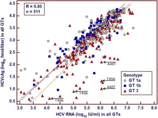 Scatter plots depicting the correlation between HCVcAg (log10 fmol/liter) and HCV RNA (log10 IU/ml) measurements. Arrows, samples in which A48T (n = 2) and T49A (n = 3) were identified in the GT3a HCV core protein.
