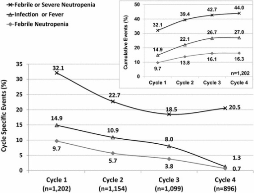 Neutropenic and infectious events during first 4 cycles. Cycle specific events and cumulative events are presented.