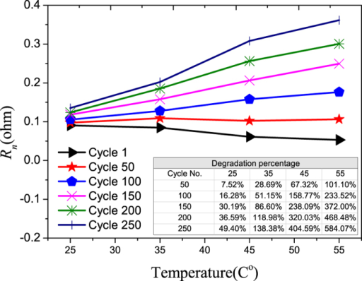 The aging of Warburg element resistance vs. temperature.The percentage degradations vs. cycle number at different temperatures are shown in the inserted Table.