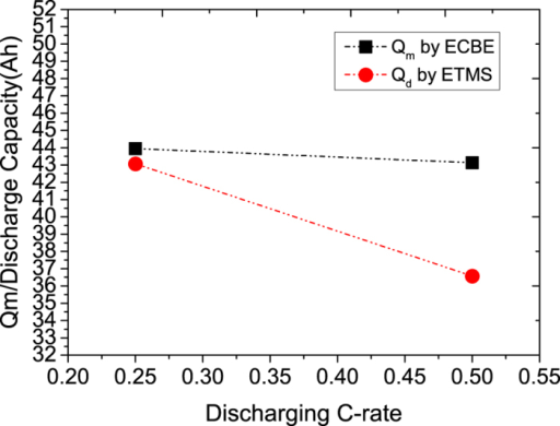 Discharge capacity (Qd) measured by ETMS vs. maximum charge storage capacity (Qm) estimated by ECBE.