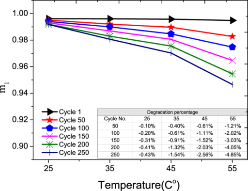 The aging of m1 of cobalt-oxide electrode vs. temperature.The percentage degradations vs. cycle number at different temperatures are shown in the inserted Table.