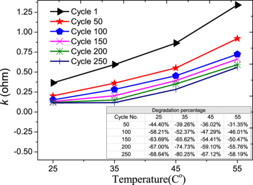 The aging of rate constant vs. temperature.The percentage degradations vs. cycle number at different temperatures are shown in the inserted Table.