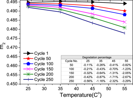 The aging of m2 of graphite electrode vs. temperature.The percentage degradations vs. cycle number at different temperatures are shown in the inserted Table.
