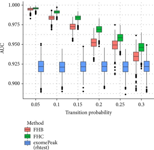 Boxplot of AUCs for different transition matrices used to generate the ground truth. The performance of FHB and FHC strategies heavily relies on the transition matrix setting, which reflects the degree of dependence between adjacent bins; and FHC strategy outperforms FHB and exomePeak under different settings tested.