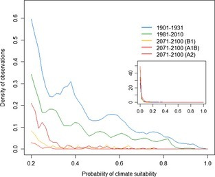 Kernel‐smoothed probability density of climate suitability values for all 270‐m pixels in the Great Basin by time or carbon emission scenario. Values were derived by modeling recent (1981–2010) breeding location climate conditions and projecting to climate data for all pixels, under each scenario. Underlying future climate data derived from 16‐model ensemble averages under B1 (low), A1B (medium), and A2 (high) carbon emission scenarios. Inset shows the full range of the x‐axis, whereas the main figure shows the density of observations only in x‐axis values ≥0.20 to better illustrate differences in the area of suitable climate among the time periods and carbon emission scenarios.