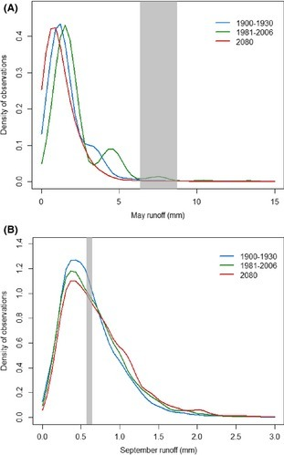 Kernel‐smoothed probability density of surface water runoff values for all 6‐km pixels in the Great Basin by time period. Runoff values were derived from variable infiltration capacity (VIC) data averaged within each time period for the months of May (A) and September (B). Gray shading represents average ± 1 SE runoff at known breeding locations.