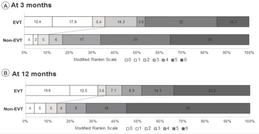 distributions of modified rankin scale score at 3 a a open i