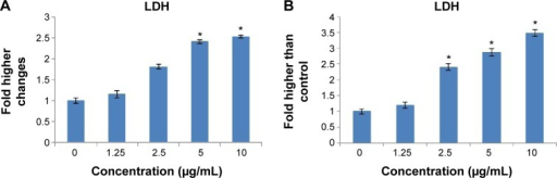 Significant LDH release in the cell culture medium after exposure of MCF-7 cells to the 1.25, 2.5, 5, and 10 μg/mL concentrations of benzyltin compound C1 for (A) 24 hours and (B) 48 hours.Notes: Data are mean ± SD and representative of three independent experiments. Each independent experiment was performed in triplicate for each treatment group. The statistical significance is expressed as *P<0.05.Abbreviations: C1, compound 1 [N-(3,5-dichloro-2-oxidobenzylidene)-4-chlorobenzyhydrazidato](o-methylbenzyl)aquatin(IV) chloride; LDH, lactate dehydrogenase; SD, standard deviation.