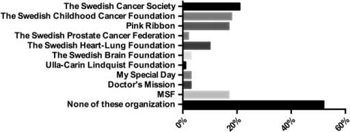 Percentage of respondents who have donated money to a list of charity organizations (n = 1001). The Ulla-Carin Lindquist Foundation's aim is amyotrophic lateral sclerosis (ALS) research.