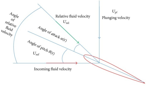 Vector diagram for velocity components relative to heav open i vector diagram for velocity components relative to heaving and pitching motions of foil and incoming fluid ccuart Image collections