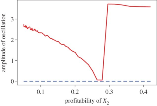 Relationship between the profitability of the less-profitable prey ε2/h2 and the amplitude of oscillation defined by the difference between the maximum and the minimum abundance of the more-profitable prey X1. The dashed line shows the cases in which the finder's advantage f/F is either 0.21 or 0.51. The solid line shows the case in which the finder's advantage f/F is 0.81. The numerical solution is obtained using the following parameter values: r1=15, r2=10, a1=a2=1, ε1=ε2=0.5, h1=1, α12=0.1, α21=0.4, b=1, d=0.25, K1=K2=4, F=1, g=3.