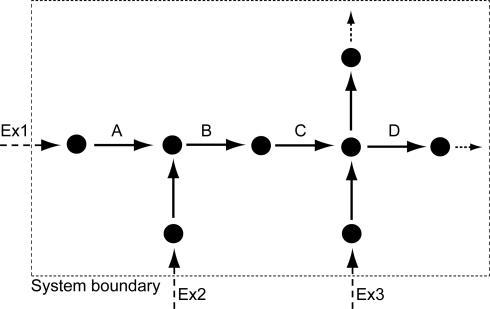 A Hypothetical Network with Metabolites (Nodes), Reactions (Arrows), and Exchange Reactions (Ex) with the EnvironmentIndicated are three types of flux coupling between reactions that are located at distance 1 (directly connected by one node): i) A-B: directionally coupled, ii) B-C: fully coupled, and iii) C-D: uncoupled.