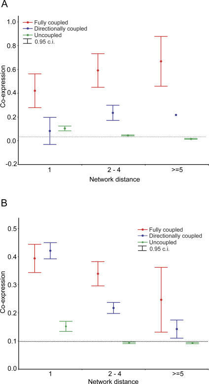 The Effect of Flux Coupling and Network Distance on Co-Expression for E. coli (A) and S. cerevisiae (B)(A) The dashed baseline indicates the degree of co-expression between random gene pairs. The confidence interval of directionally coupled pairs at d ≥ 5 is absent, as it contains too few data points (n = 2) for reliable calculation.(B) Relative variance components (i.e., the fraction of total variance in co-expression explained by coupling and distance) were estimated by a general linear model where both flux coupling and distance were treated as random effects in an unbalanced factorial ANOVA design. Expected means squares were used for the estimation (Statistica 6.0, Statsoft). Flux coupling and network distance explain 16.8% and 7.3% of the variance in co-expression, respectively (interaction between the two factors explains 3.7%). A maximum likelihood estimation of variance components gave very similar results (coupling: 14%, distance: 7.1%, and interaction: 3.8%, Statistica 6.0, Statsoft). Note that the average network distance is ∼4.5.