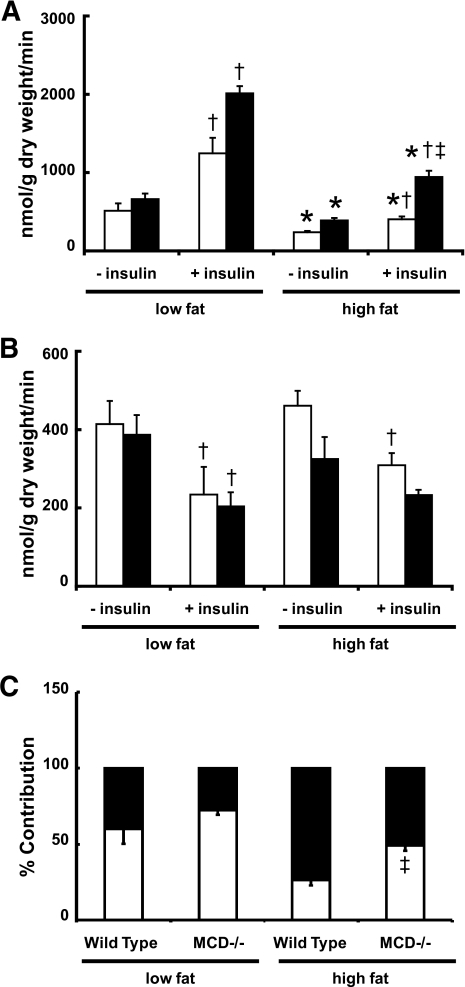 MCD deficiency improves insulin-stimulated glucose oxidation in DIO mice. A: DIO lead to an impairment in insulin-stimulated glucose oxidation in hearts from WT mice (□) that was prevented in hearts from MCD−/− mice (■). B: Rates of fatty acid oxidation did not differ in hearts from WT (□) and MCD−/− (■) mice. C: However, the contribution of myocardial fatty acid oxidation rates to acetyl CoA production was decreased in MCD−/− DIO versus WT DIO mice. □, Glucose oxidation; ■, fatty acid oxidation. Values represent means ± SE (n = 5–7). Differences were determined using a repeated-measures ANOVA. *P < 0.05, significantly different from low-fat counterpart. †P < 0.05, significantly different from insulin-negative counterpart. ‡P < 0.05, significantly different from insulin-positive high-fat WT.