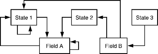 Example of a setting with three dynamic states and two fields.