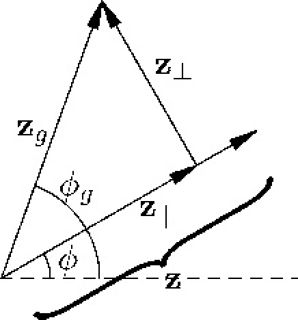 An example configuration of the vectors z and zg.