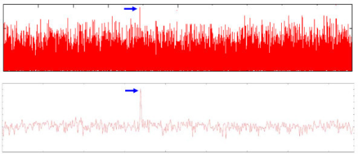 Chromosomal curvature signal. Signal of the curvature value before (top) and after (bottom) applying the signal processing algorithm. Locations of maximal curvature values are marked by a blue arrow.